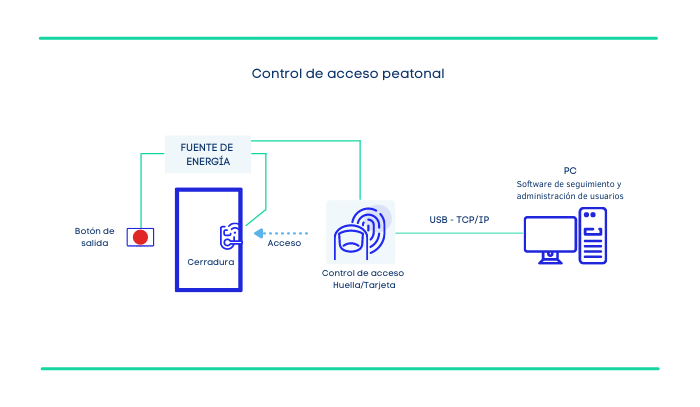 Acceso_Peatonal  (1)