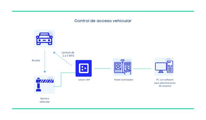 Acceso_Vehicular (1)